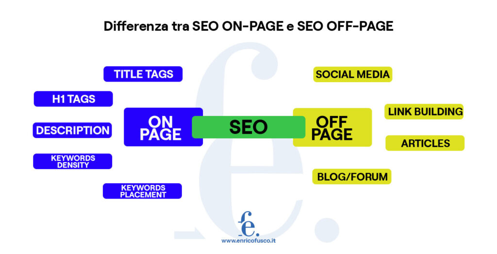 differenza tra SEO On-Page e SEO Off-Page